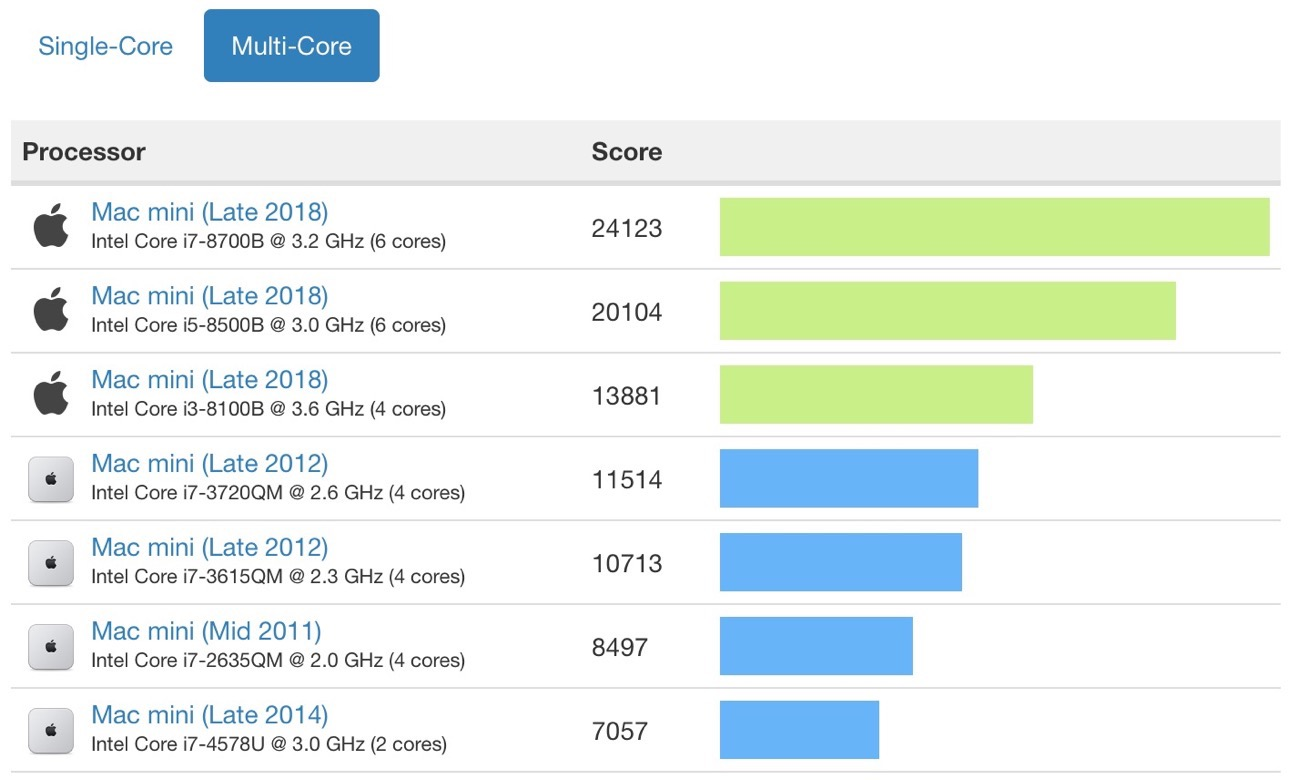 Geekbench multi core mac mini 2018