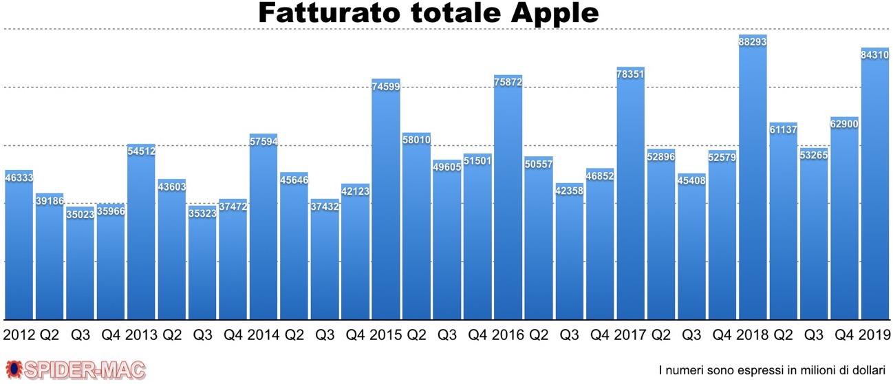 Fatturato Apple Q 1 2019