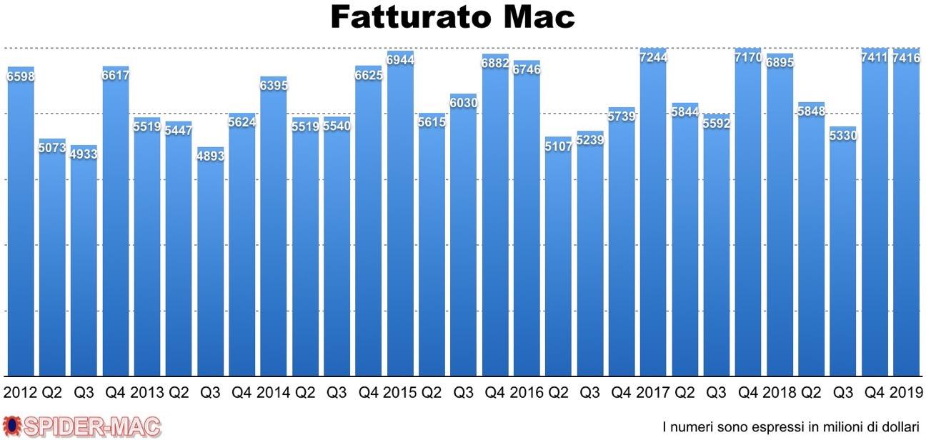 Fatturato Mac Q1 2019