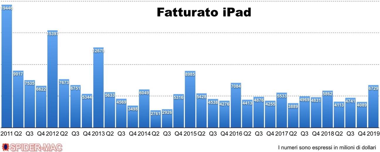 Fatturato iPad Q1 2019
