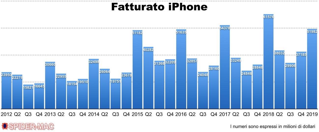 Fatturato iPhone Q1 2019