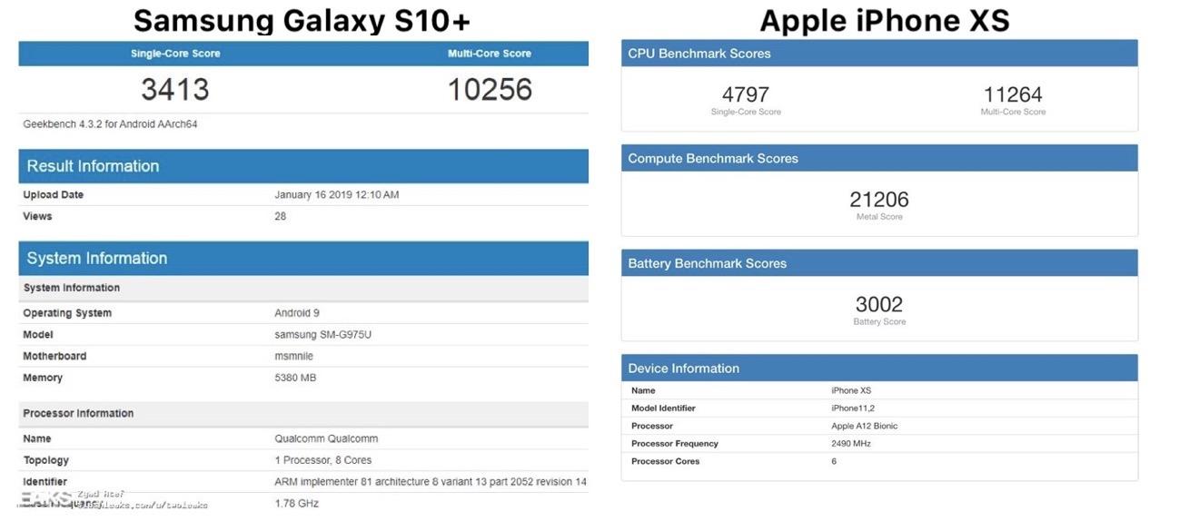 Prestazioni Samsung GalaxyS10