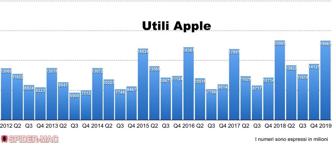 Utili Apple Q1 2019