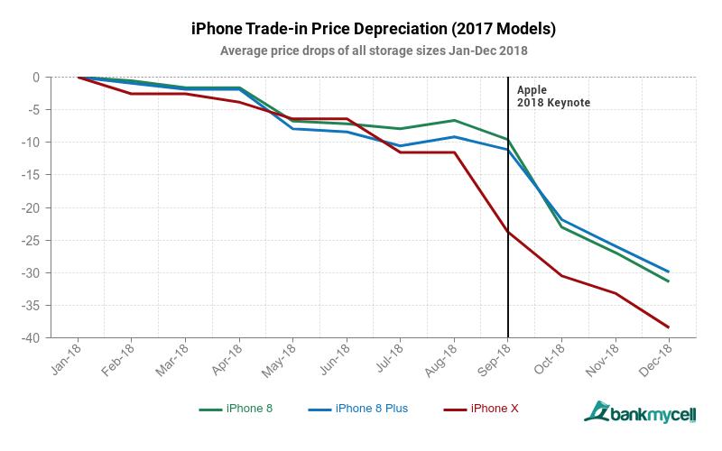 2017 iphone 8 x models 2018 depreciation