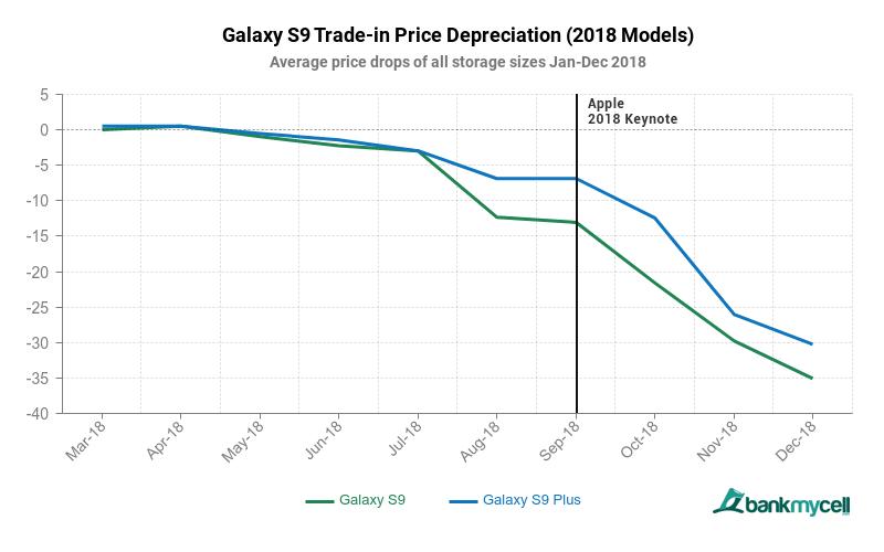 Galaxy S9 Depreciation 2018