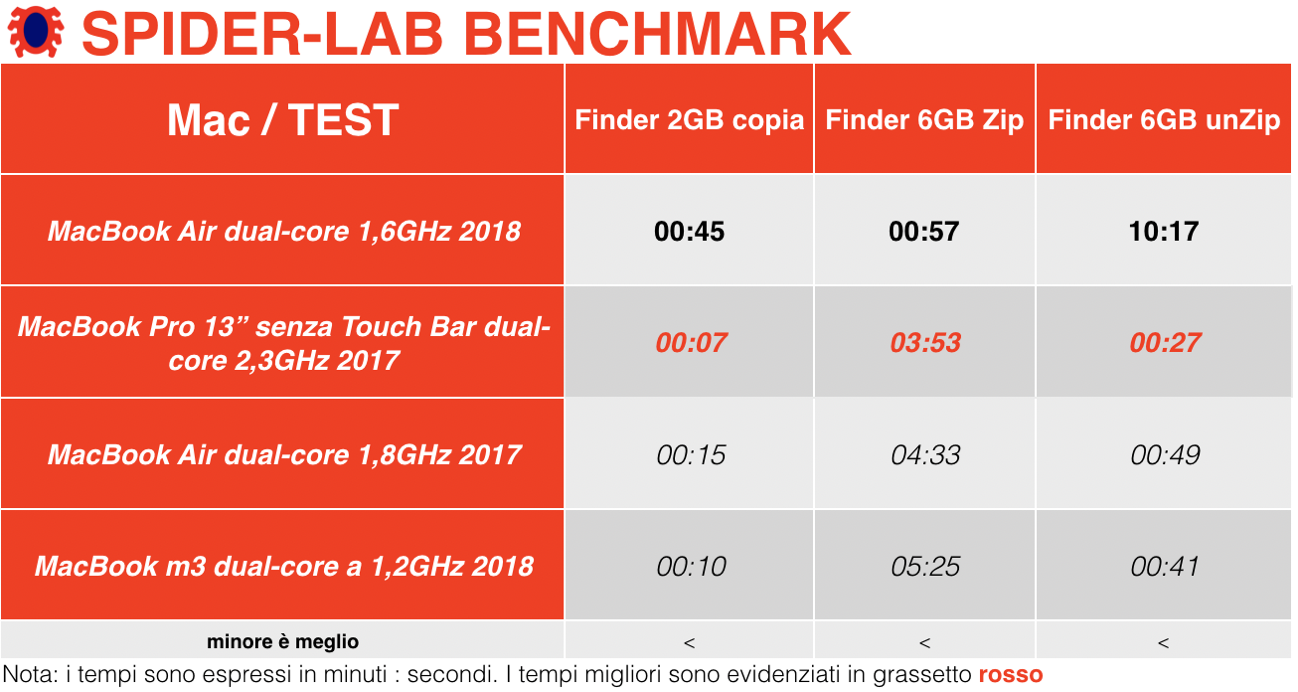 Benchmark MacBook Air 2018 Finder