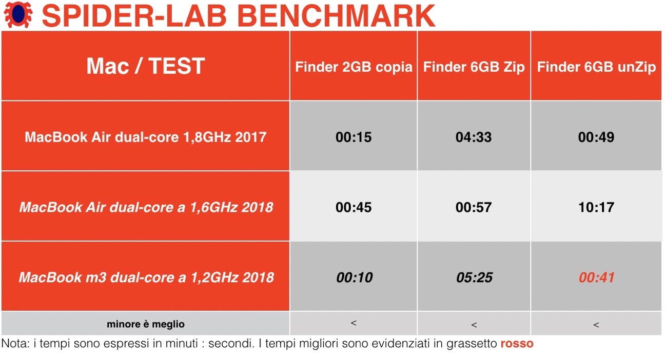 MacBook Air benchmark 2017